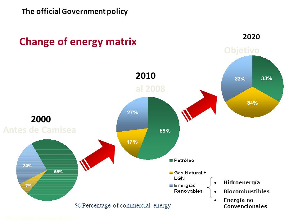 2010 al 2008 Change of energy matrix Objetivo Hidroenergía Biocombustibles Energía no Convencionales 69% 24% 7% Antes de Camisea http://www.minem.gob.pe/ % Percentage of commercial energy 2000 2020 The official Government policy