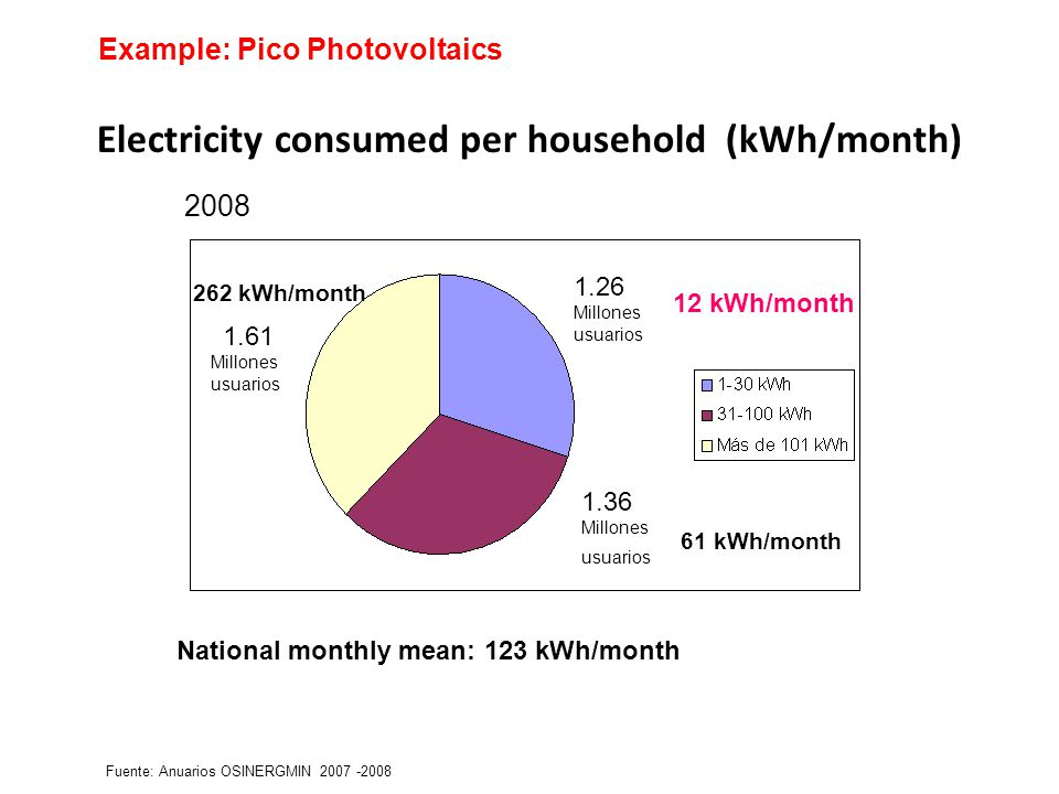 Electricity consumed per household (kWh/month) Fuente: Anuarios OSINERGMIN 2007 -2008 12 kWh/month 61 kWh/month 262 kWh/month 2008 1.26 Millones usuarios 1.36 Millones usuarios 1.61 Millones usuarios National monthly mean: 123 kWh/month Example: Pico Photovoltaics