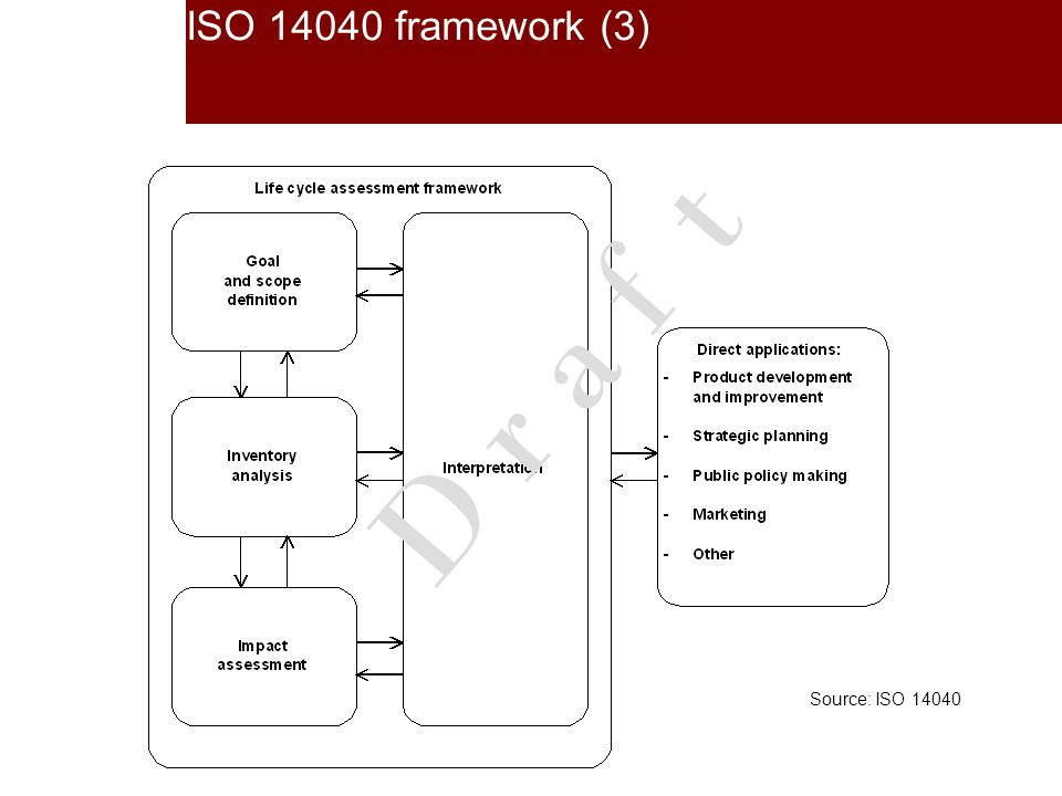 ISO 14040 framework (3) Source: ISO 14040 D r a f t