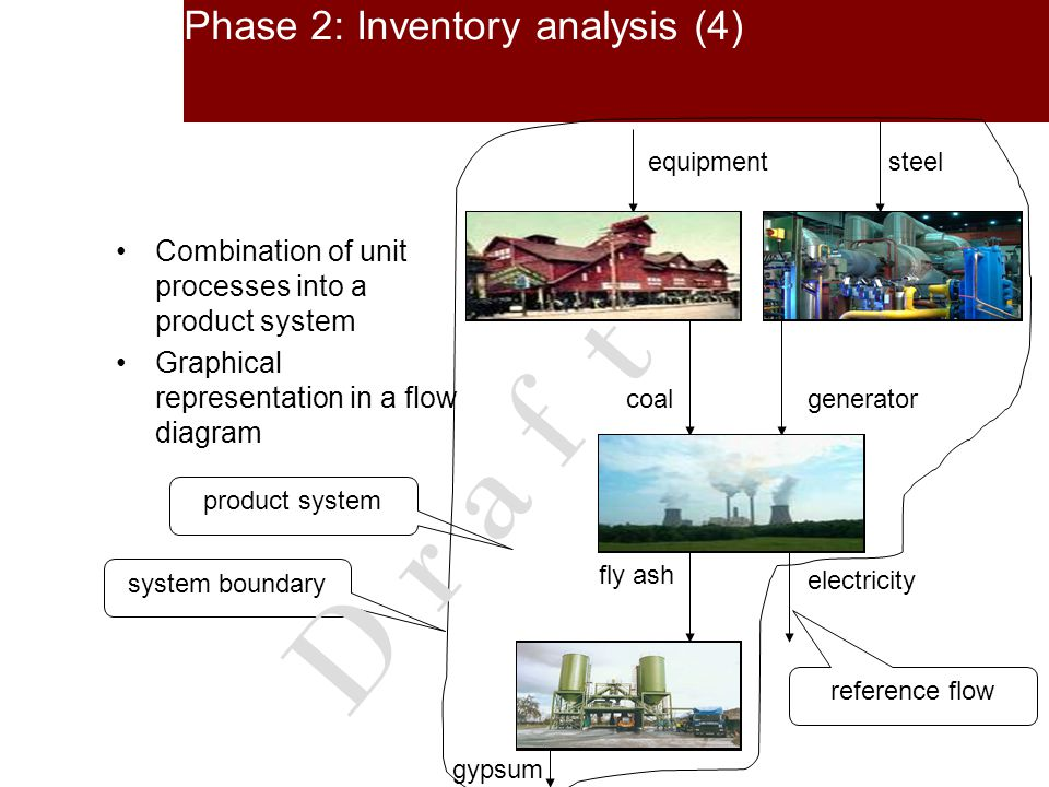 Phase 2: Inventory analysis (4) Combination of unit processes into a product system Graphical representation in a flow diagram electricity production electricity coalgenerator fly ash coal mining equipment generator production steel fly ash treatment gypsum system boundary reference flow product system D r a f t