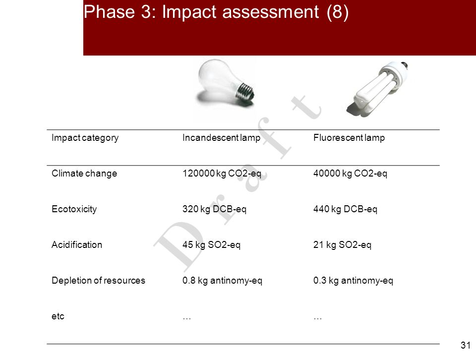 31 D r a f t Phase 3: Impact assessment (8) Impact categoryIncandescent lampFluorescent lamp Climate change120000 kg CO2-eq40000 kg CO2-eq Ecotoxicity320 kg DCB-eq440 kg DCB-eq Acidification45 kg SO2-eq21 kg SO2-eq Depletion of resources0.8 kg antinomy-eq0.3 kg antinomy-eq etc……