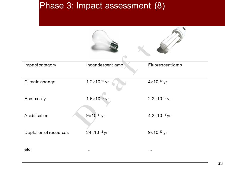 33 D r a f t Phase 3: Impact assessment (8) Impact categoryIncandescent lampFluorescent lamp Climate change 1.2 10 -11 yr4 10 -12 yr Ecotoxicity 1.6 10 -10 yr2.2 10 -10 yr Acidification 9 10 -11 yr4.2 10 -11 yr Depletion of resources 24 10 -12 yr9 10 -13 yr etc……