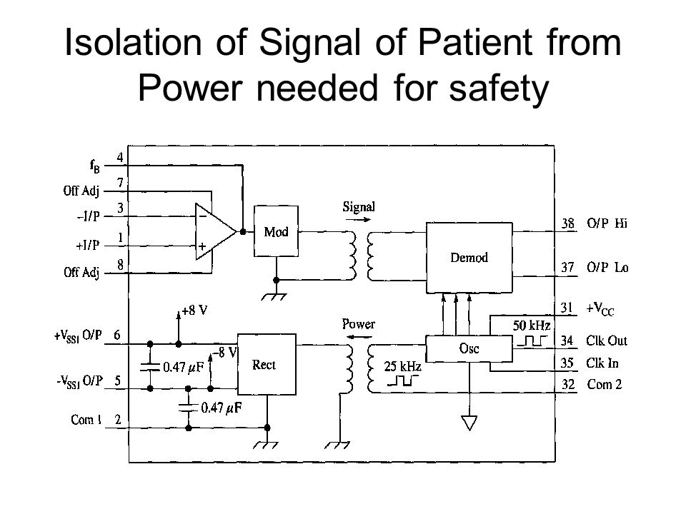 Isolation of Signal of Patient from Power needed for safety