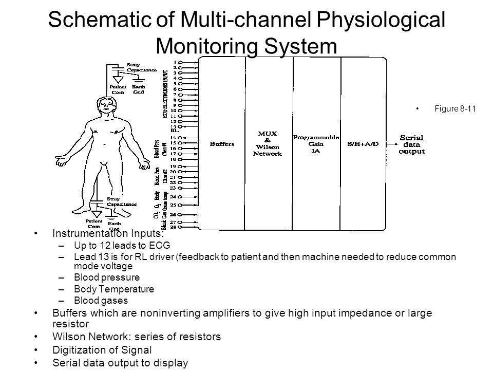 Schematic of Multi-channel Physiological Monitoring System Figure 8-11 Instrumentation Inputs: –Up to 12 leads to ECG –Lead 13 is for RL driver (feedb