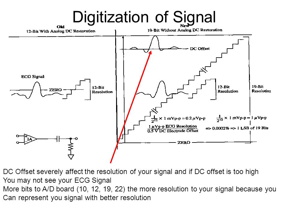 Digitization of Signal DC Offset severely affect the resolution of your signal and if DC offset is too high You may not see your ECG Signal More bits