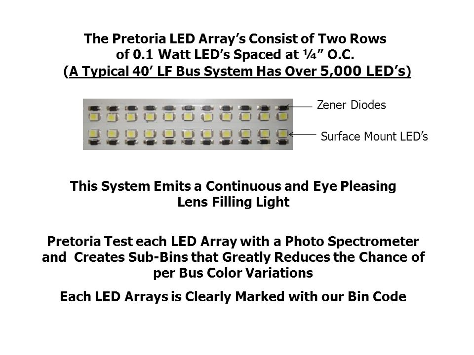 The Pretoria LED Arrays Consist of Two Rows of 0.1 Watt LEDs Spaced at ¼ O.C.