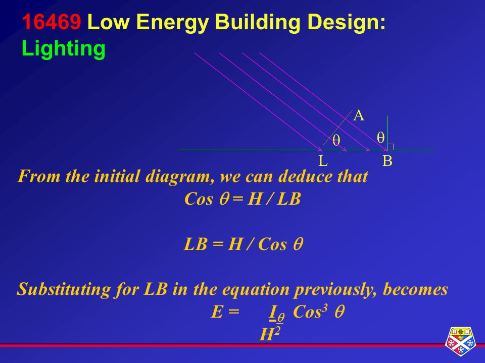 16469 Low Energy Building Design: Lighting A BL From the initial diagram, we can deduce that Cos = H / LB LB = H / Cos Substituting for LB in the equation previously, becomes E = I Cos 3 H2H2