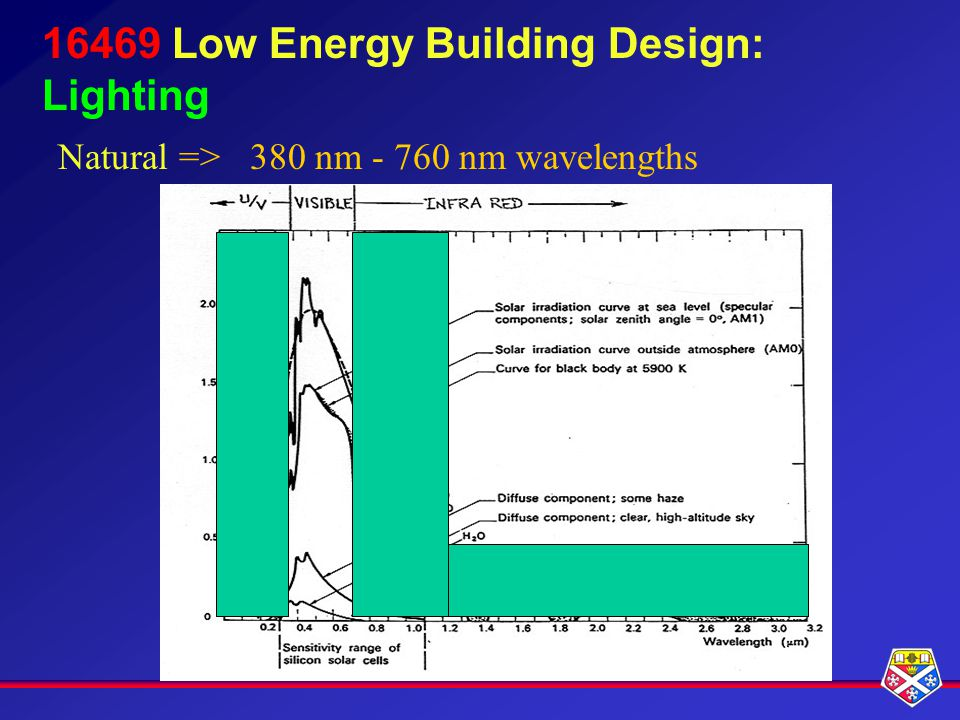 16469 Low Energy Building Design: Lighting Natural =>380 nm - 760 nm wavelengths