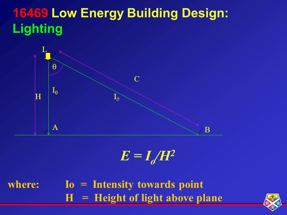16469 Low Energy Building Design: Lighting I B C E = I o /H 2 where:Io = Intensity towards point H = Height of light above plane A H I0I0 L