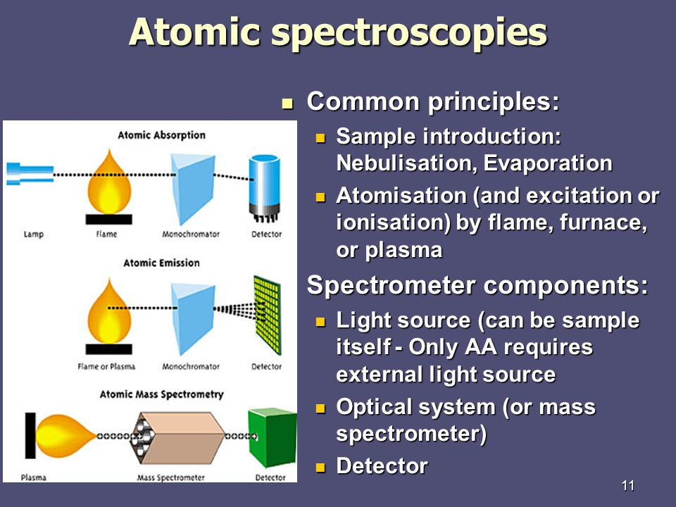 11 Atomic spectroscopies Common principles: Common principles: Sample introduction: Nebulisation, Evaporation Sample introduction: Nebulisation, Evaporation Atomisation (and excitation or ionisation) by flame, furnace, or plasma Atomisation (and excitation or ionisation) by flame, furnace, or plasma Spectrometer components: Spectrometer components: Light source (can be sample itself - Only AA requires external light source Light source (can be sample itself - Only AA requires external light source Optical system (or mass spectrometer) Optical system (or mass spectrometer) Detector Detector