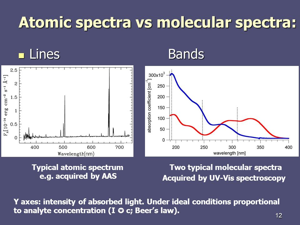 12 Atomic spectra vs molecular spectra: LinesBands LinesBands (nm) Typical atomic spectrumTwo typical molecular spectra Y axes: intensity of absorbed light.