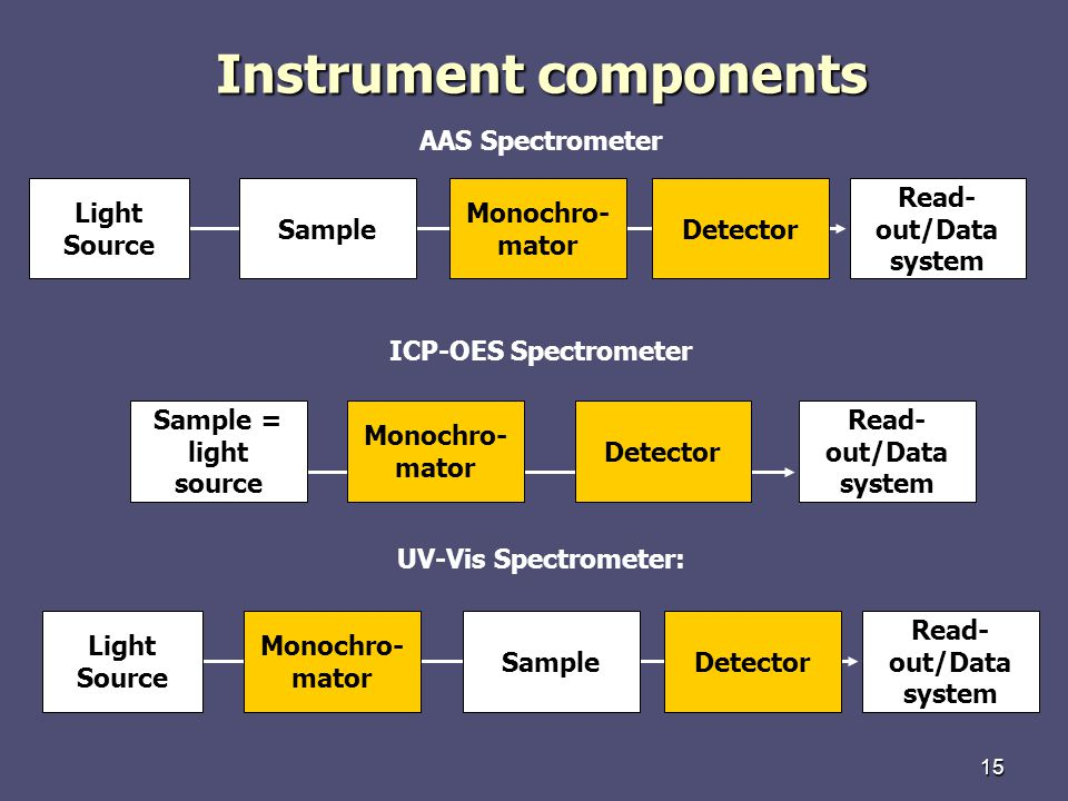 15 Instrument components AAS Spectrometer ICP-OES Spectrometer Monochro- mator Sample = light source Detector Read- out/Data system Light Source Monochro- mator SampleDetector Read- out/Data system Light Source Monochro- mator SampleDetector Read- out/Data system UV-Vis Spectrometer: