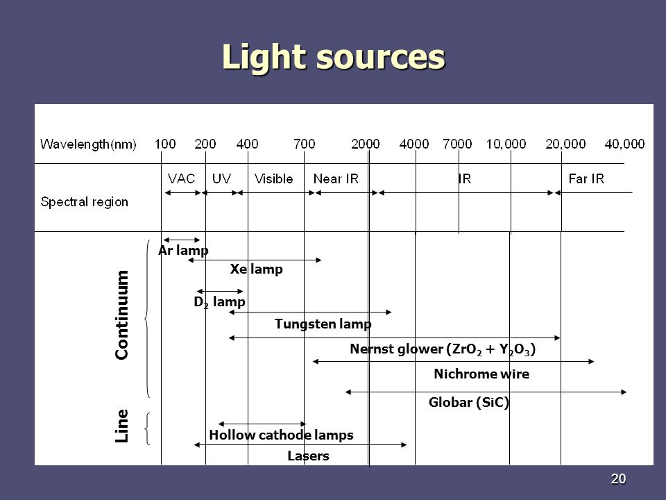 20 Light sources Continuum Line Ar lamp Xe lamp D 2 lamp Tungsten lamp Nernst glower (ZrO 2 + Y 2 O 3 ) Nichrome wire Lasers Hollow cathode lamps Globar (SiC)