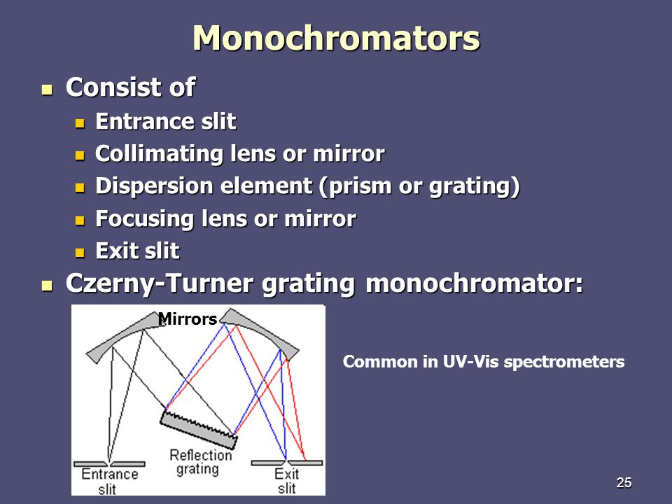 25Monochromators Consist of Consist of Entrance slit Entrance slit Collimating lens or mirror Collimating lens or mirror Dispersion element (prism or grating) Dispersion element (prism or grating) Focusing lens or mirror Focusing lens or mirror Exit slit Exit slit Czerny-Turner grating monochromator: Czerny-Turner grating monochromator: Mirrors Common in UV-Vis spectrometers
