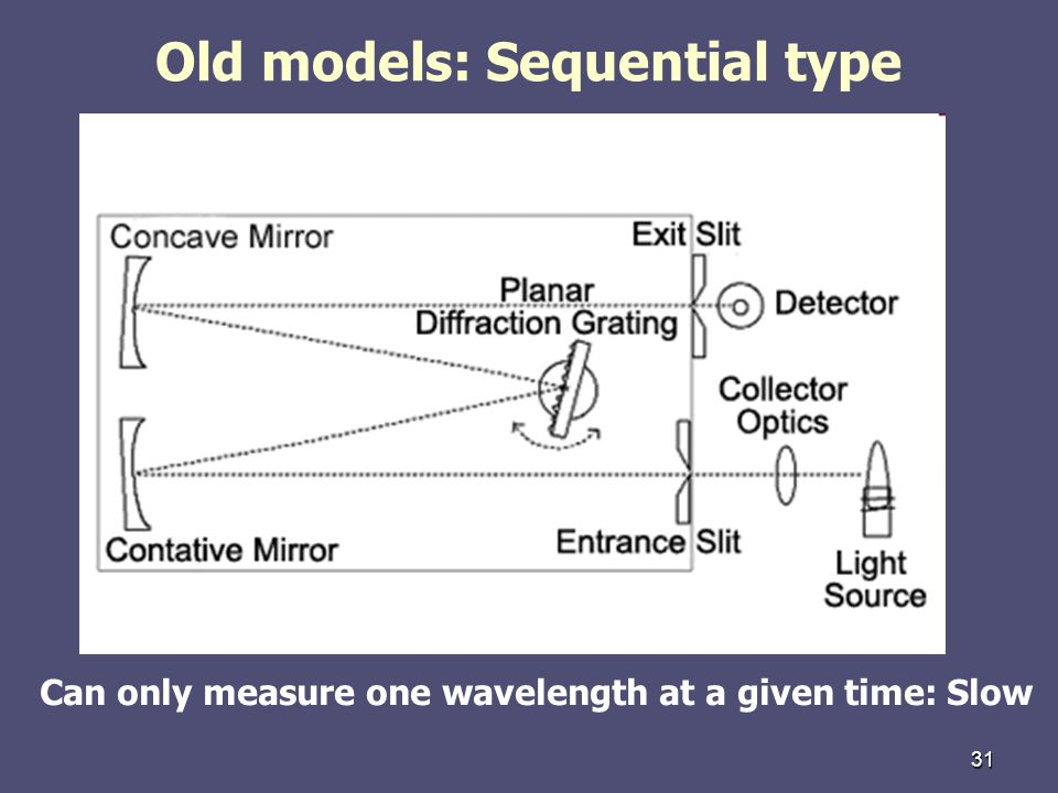 31 Old models: Sequential type Can only measure one wavelength at a given time: Slow