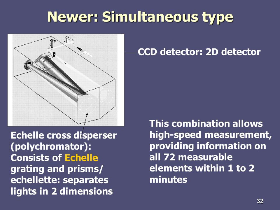 32 Newer: Simultaneous type Echelle cross disperser (polychromator): Consists of Echelle grating and prisms/ echellette: separates lights in 2 dimensions CCD detector: 2D detector This combination allows high-speed measurement, providing information on all 72 measurable elements within 1 to 2 minutes