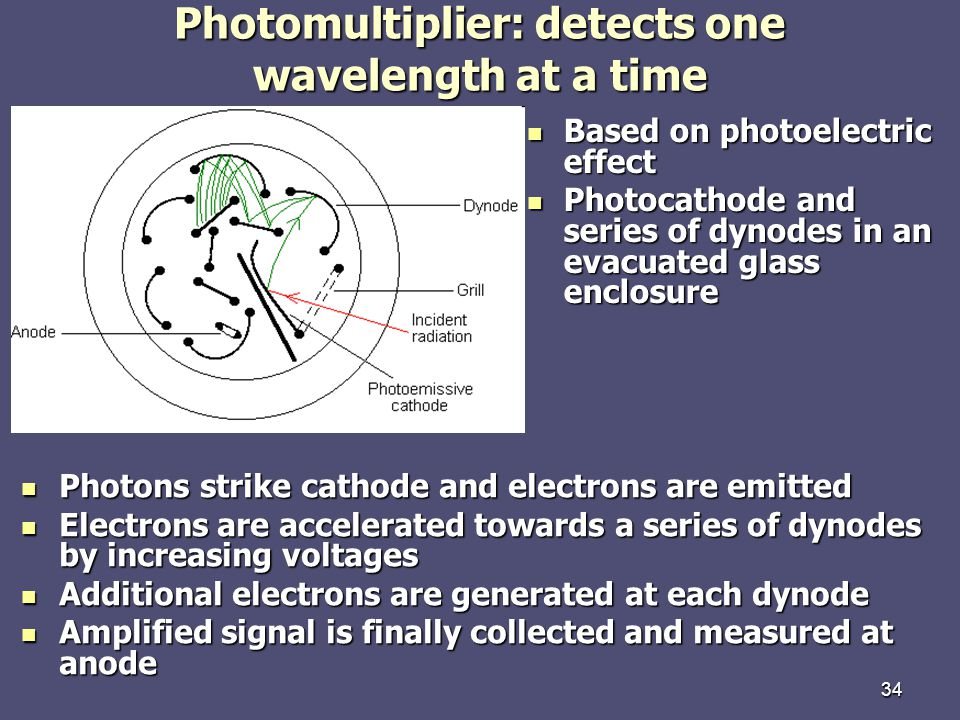 34 Photomultiplier: detects one wavelength at a time Based on photoelectric effect Based on photoelectric effect Photocathode and series of dynodes in an evacuated glass enclosure Photocathode and series of dynodes in an evacuated glass enclosure Photons strike cathode and electrons are emitted Photons strike cathode and electrons are emitted Electrons are accelerated towards a series of dynodes by increasing voltages Electrons are accelerated towards a series of dynodes by increasing voltages Additional electrons are generated at each dynode Additional electrons are generated at each dynode Amplified signal is finally collected and measured at anode Amplified signal is finally collected and measured at anode