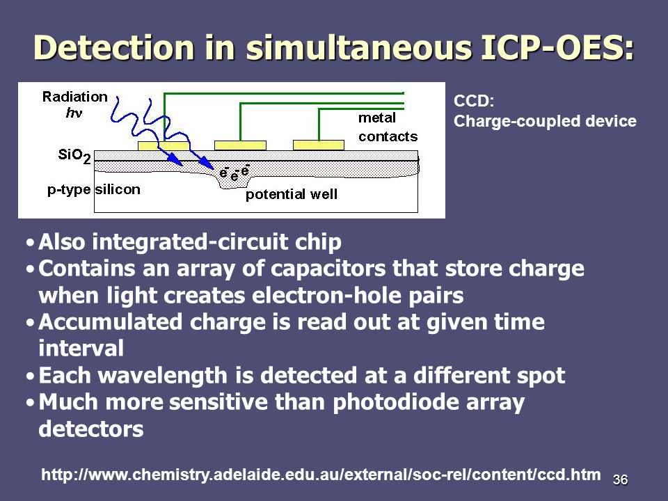 36 Detection in simultaneous ICP-OES: http://www.chemistry.adelaide.edu.au/external/soc-rel/content/ccd.htm CCD: Charge-coupled device Also integrated-circuit chip Contains an array of capacitors that store charge when light creates electron-hole pairs Accumulated charge is read out at given time interval Each wavelength is detected at a different spot Much more sensitive than photodiode array detectors