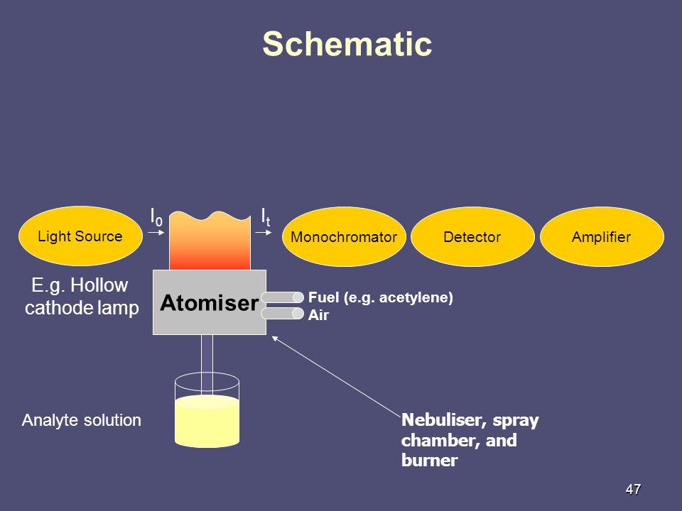47 Schematic Light Source MonochromatorDetectorAmplifier E.g.