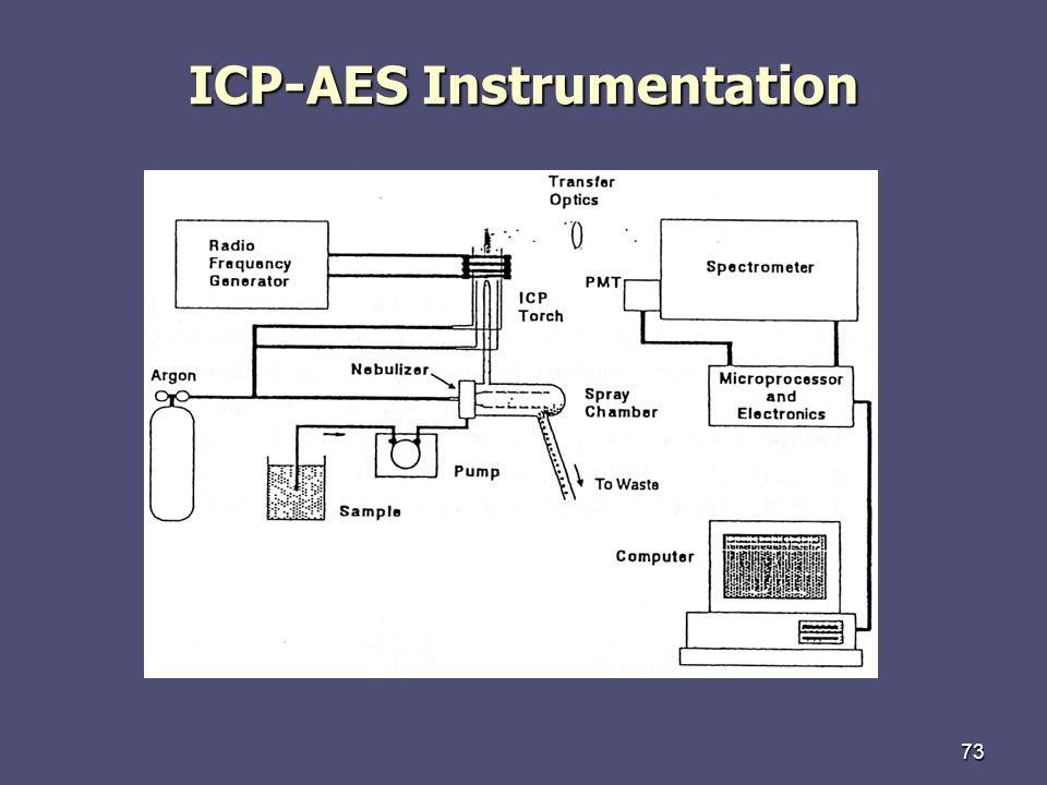 73 ICP-AES Instrumentation