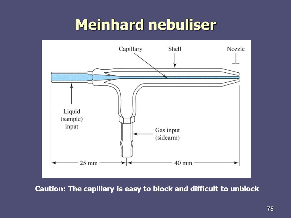 75 Meinhard nebuliser Caution: The capillary is easy to block and difficult to unblock