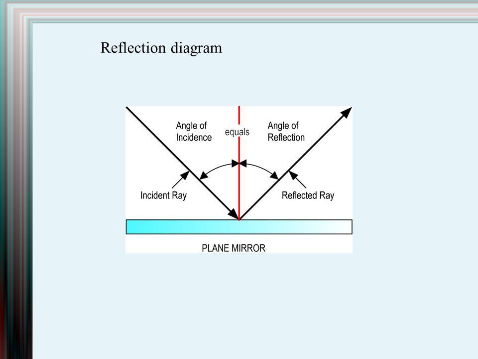 Reflection diagram