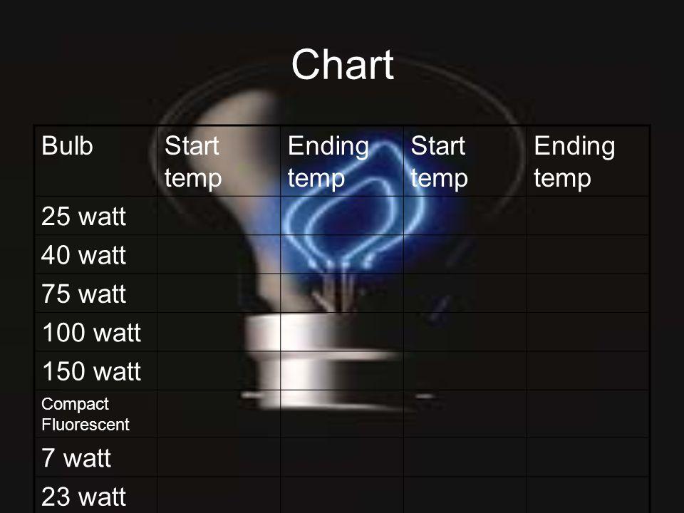 Chart BulbStart temp Ending temp Start temp Ending temp 25 watt 40 watt 75 watt 100 watt 150 watt Compact Fluorescent 7 watt 23 watt