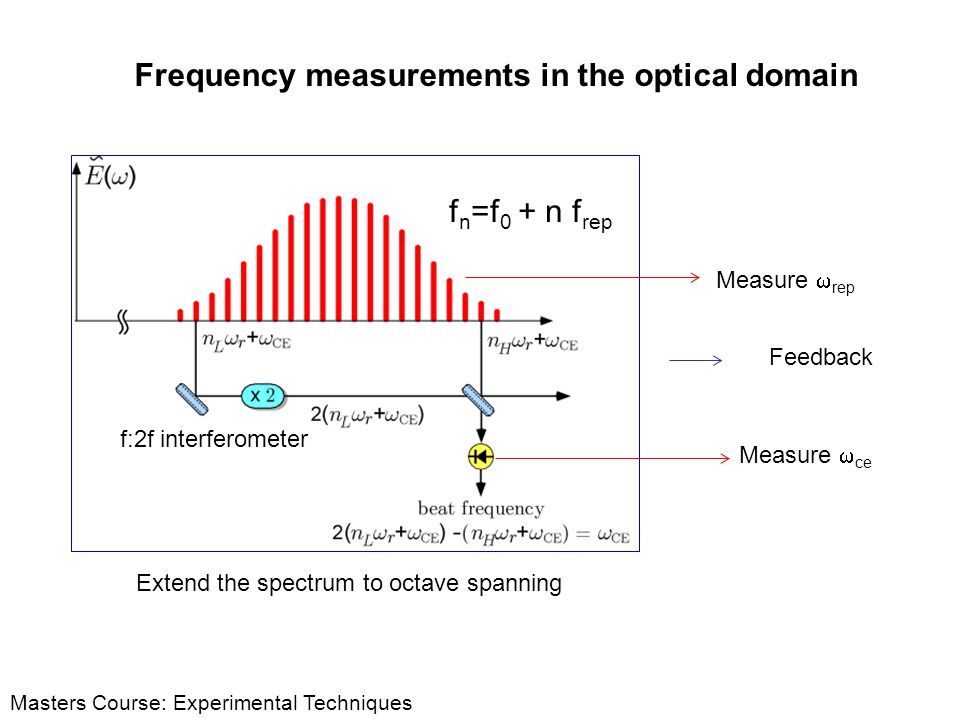 Masters Course: Experimental Techniques Frequency measurements in the optical domain Measure rep Measure ce Feedback f:2f interferometer f n =f 0 + n
