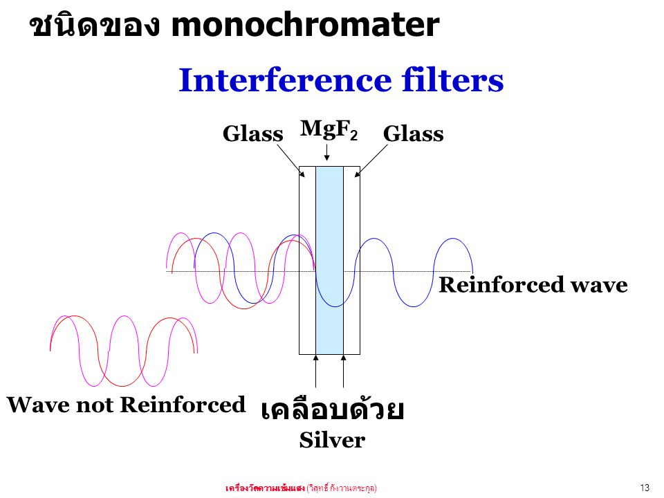 ( )13 MgF 2 Silver Glass Reinforced wave Interference filters Wave not Reinforced monochromater