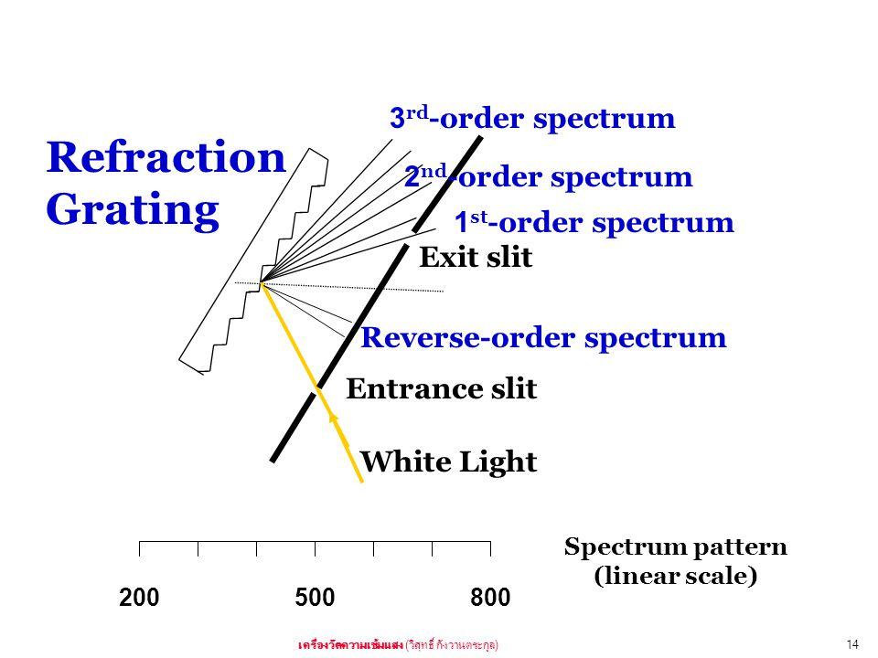 ( )14 1 st -order spectrum 2 nd -order spectrum 3 rd -order spectrum Reverse-order spectrum Exit slit Entrance slit White Light Refraction Grating 200