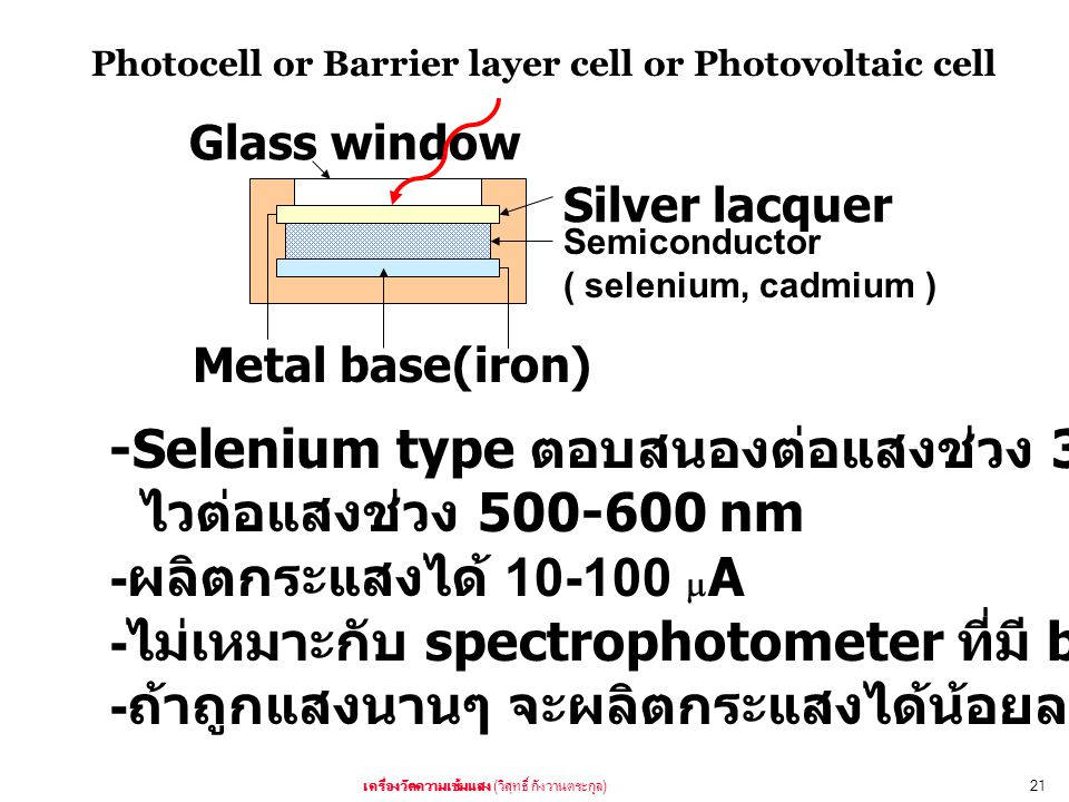 ( )21 Glass window Silver lacquer Semiconductor ( selenium, cadmium ) Metal base(iron) Photocell or Barrier layer cell or Photovoltaic cell -Selenium