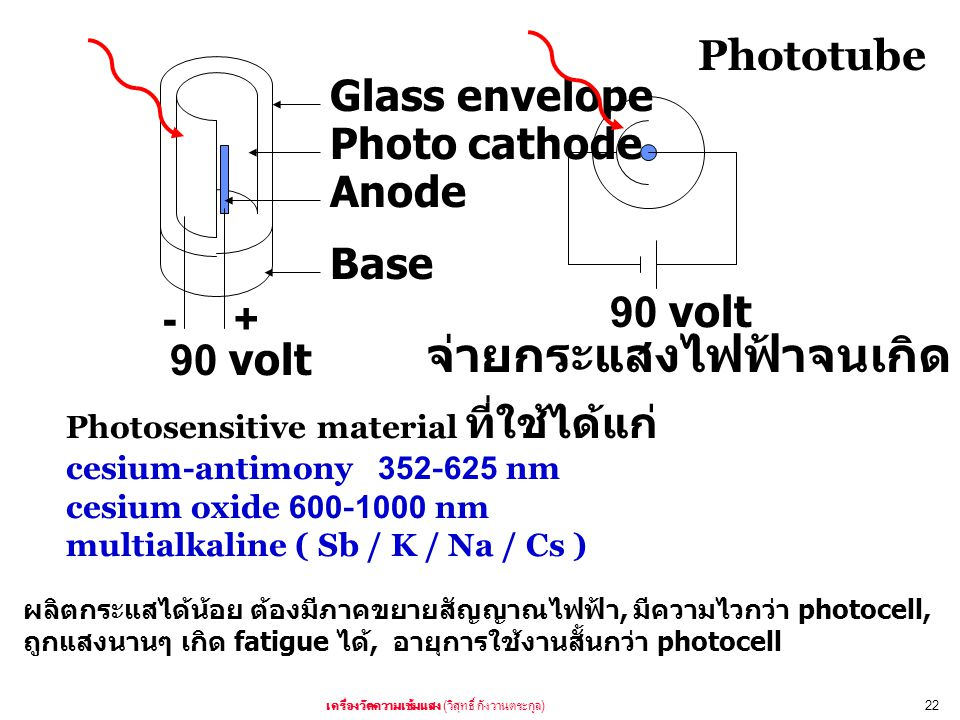 ( )22 Glass envelope Photo cathode Anode Base +- 90 volt dark current Phototube Photosensitive material cesium-antimony 352-625 nm cesium oxide 600-10