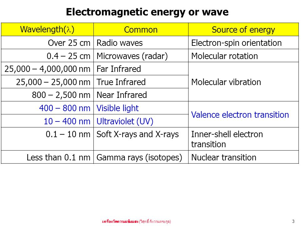 ( )3 Electromagnetic energy or wave Wavelength( ) CommonSource of energy Over 25 cmRadio wavesElectron-spin orientation 0.4 – 25 cmMicrowaves (radar)M