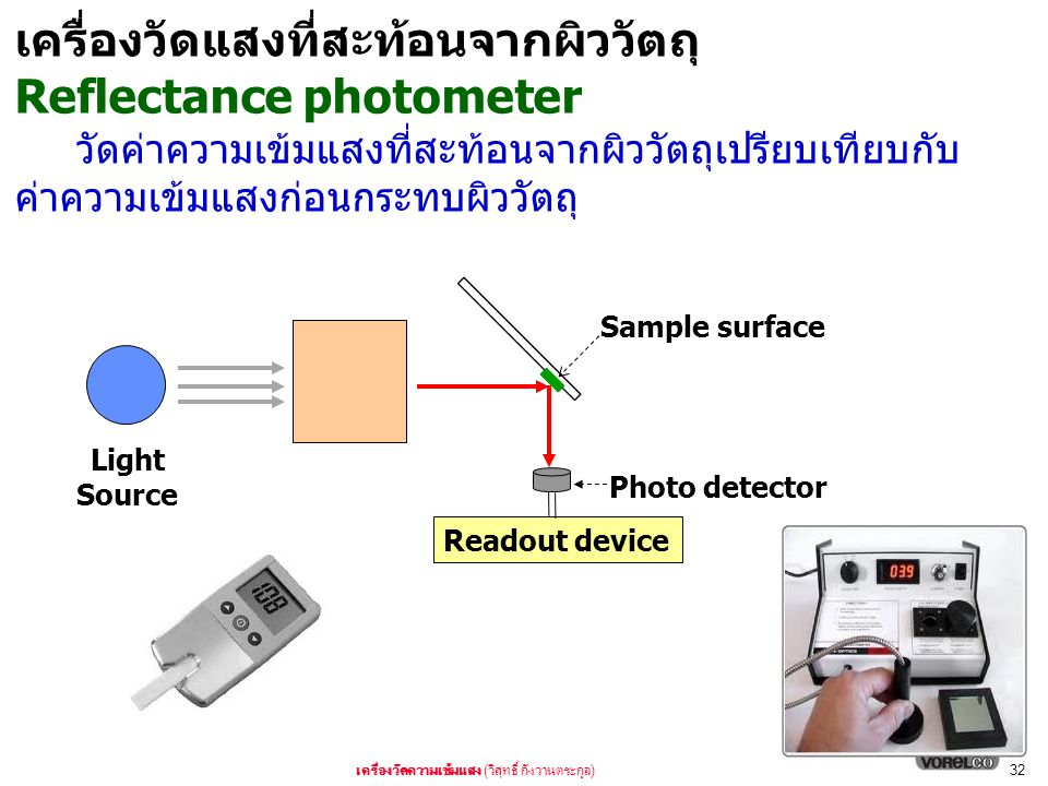 ( )32 Light Source Photo detector Readout device Sample surface Reflectance photometer