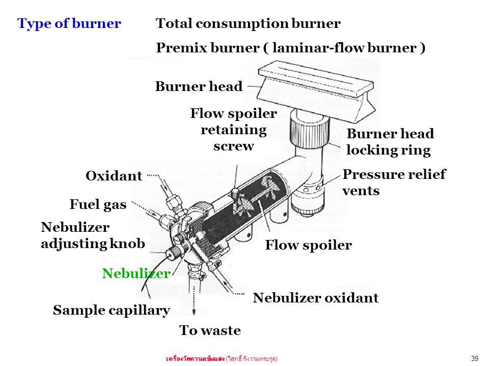( )39 Burner head Fuel gas Oxidant Sample capillary Nebulizer Nebulizer oxidant Flow spoiler Flow spoiler retaining screw Nebulizer adjusting knob Bur