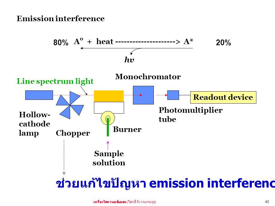 ( )40 Hollow- cathode lamp Chopper Burner Monochromator Photomultiplier tube Readout device Sample solution Line spectrum light Emission interference