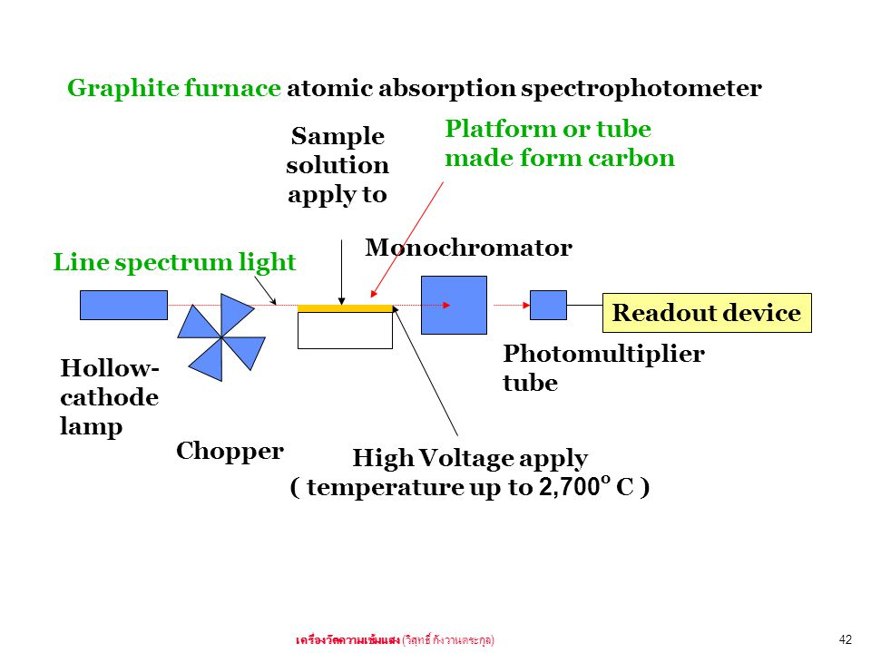 ( )42 Hollow- cathode lamp Chopper Monochromator Photomultiplier tube Readout device Sample solution apply to Line spectrum light High Voltage apply (