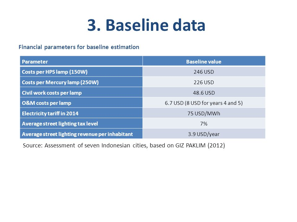 3. Baseline data Financial parameters for baseline estimation ParameterBaseline value Costs per HPS lamp (150W)246 USD Costs per Mercury lamp (250W)22