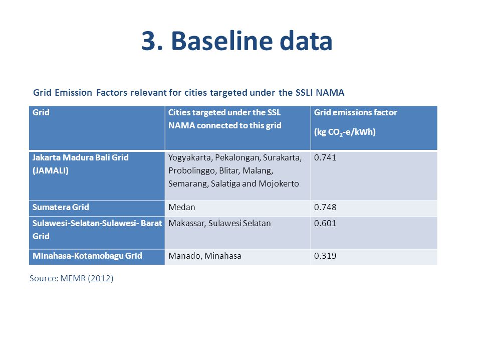 3. Baseline data Grid Cities targeted under the SSL NAMA connected to this grid Grid emissions factor (kg CO 2 -e/kWh) Jakarta Madura Bali Grid (JAMAL