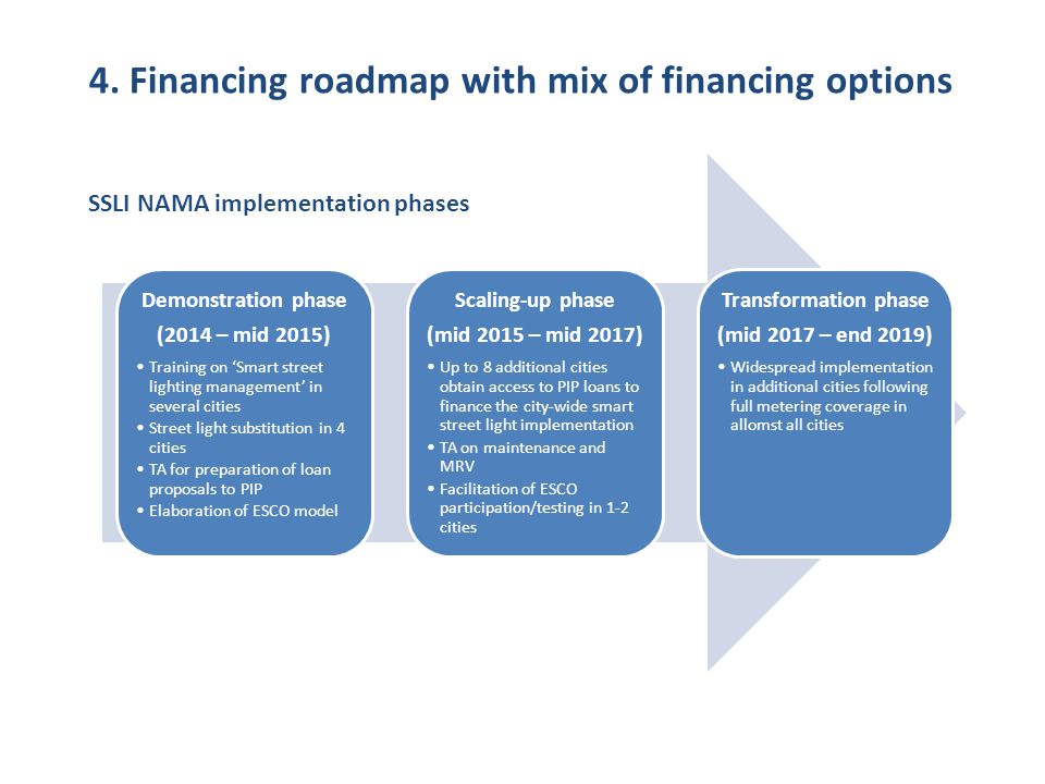 4. Financing roadmap with mix of financing options Demonstration phase (2014 – mid 2015) Training on Smart street lighting management in several citie