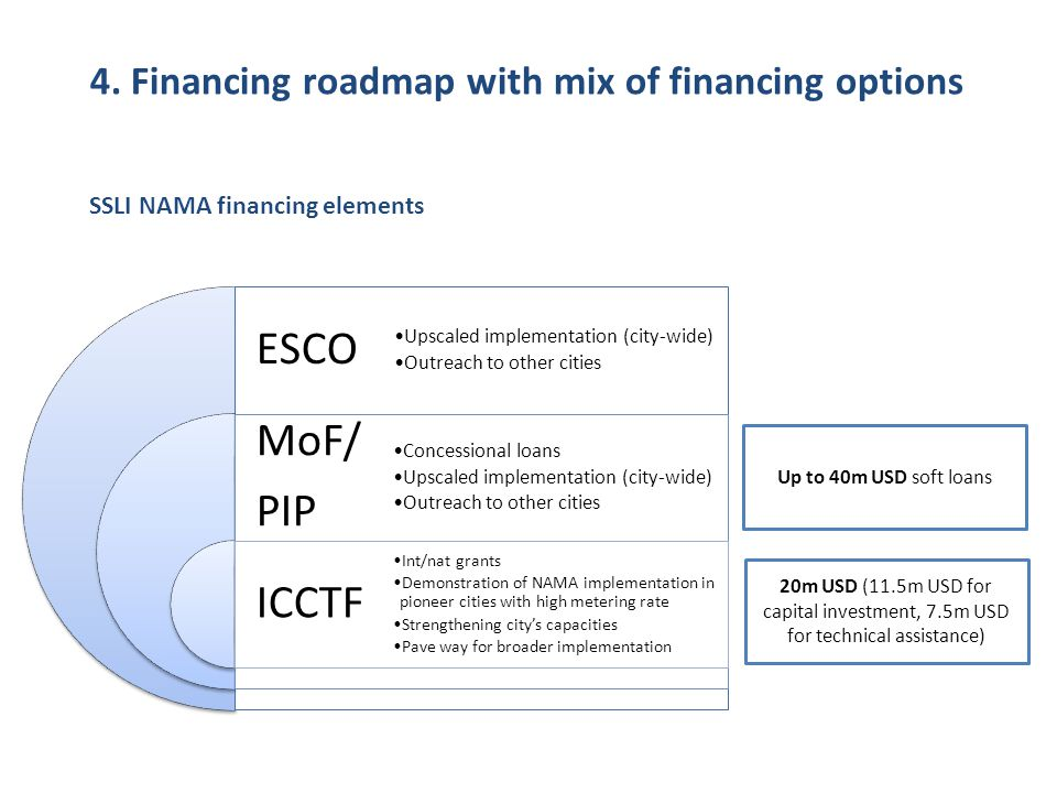 ESCO MoF/ PIP ICCTF Concessional loans Upscaled implementation (city-wide) Outreach to other cities Int/nat grants Demonstration of NAMA implementatio