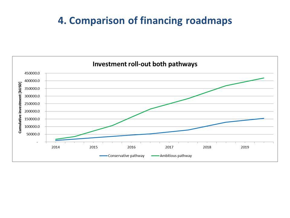 4. Comparison of financing roadmaps