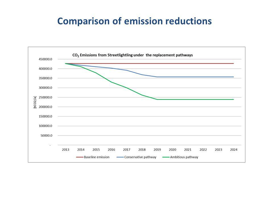 Comparison of emission reductions