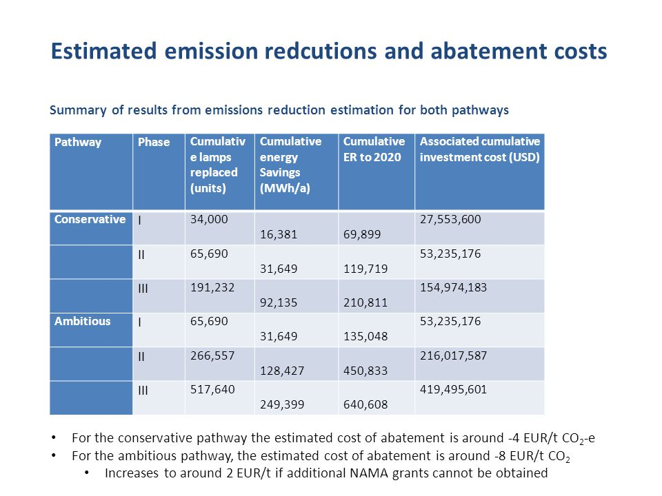 PathwayPhaseCumulativ e lamps replaced (units) Cumulative energy Savings (MWh/a) Cumulative ER to 2020 Associated cumulative investment cost (USD) Con