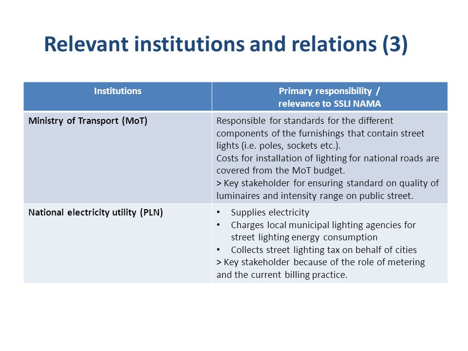 InstitutionsPrimary responsibility / relevance to SSLI NAMA Ministry of Transport (MoT)Responsible for standards for the different components of the f