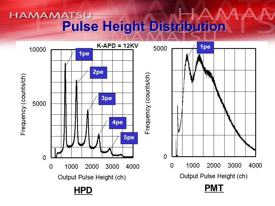 Pulse Height Distribution HPD PMT 1pe 2pe 3pe 4pe 5pe 1pe K-APD = 12KV