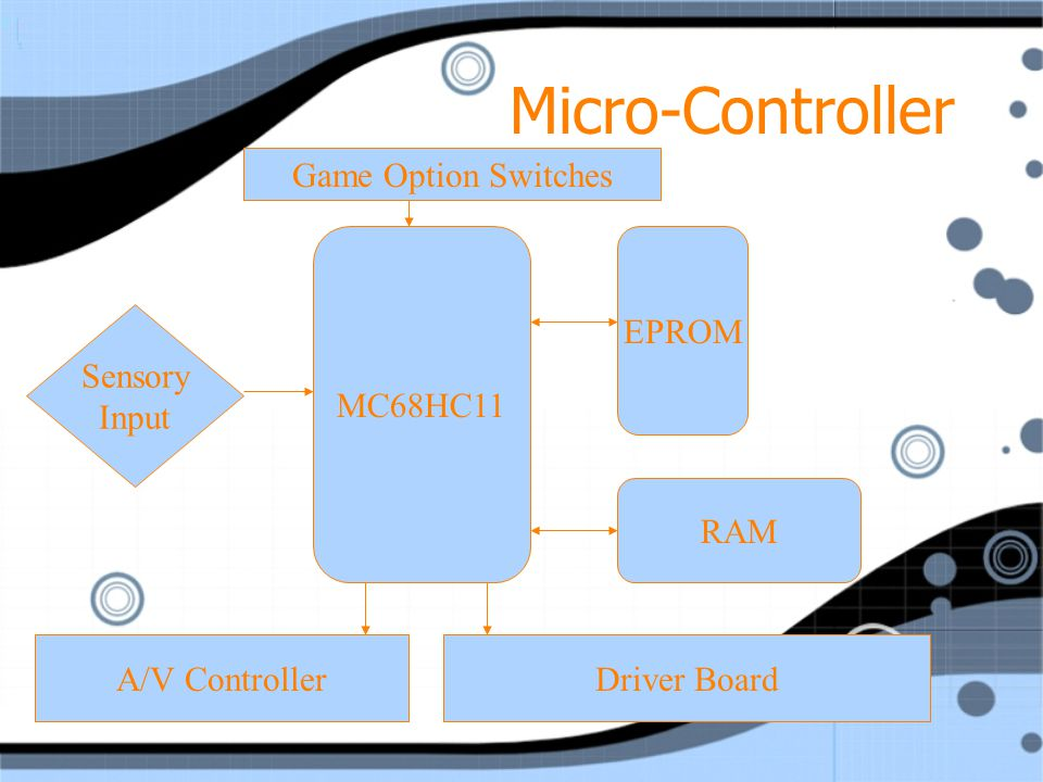 Micro-Controller MC68HC11 Handles interrupts for input from sensors on playfield and users.