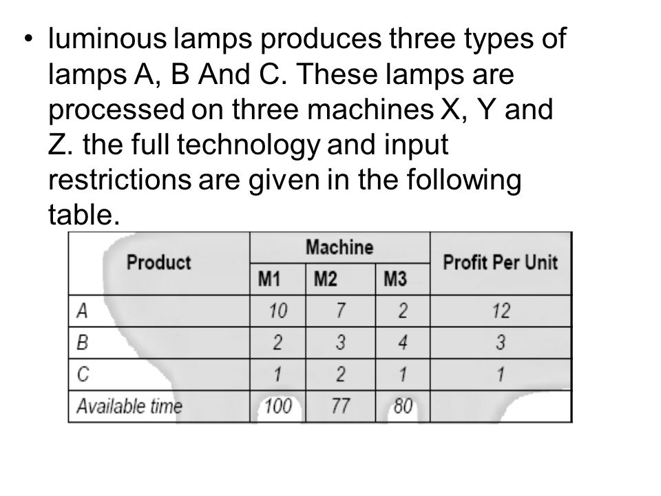 luminous lamps produces three types of lamps A, B And C.