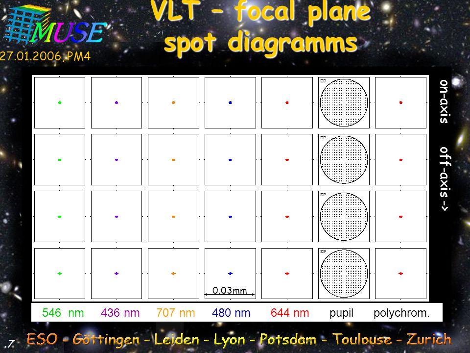27.01.2006, PM4.18 546 nm 436 nm 707 nm 480 nm 644 nm pupil polychrom.