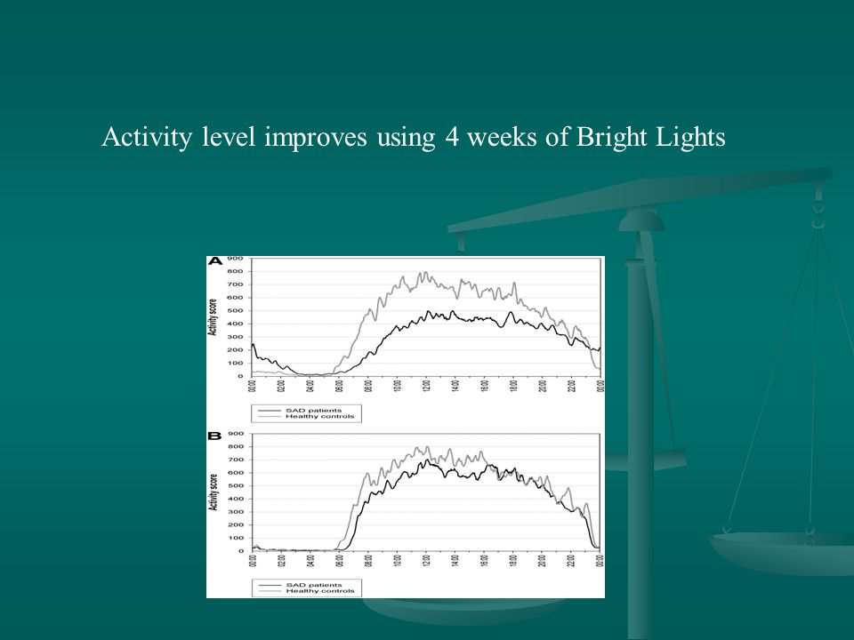 Activity level improves using 4 weeks of Bright Lights